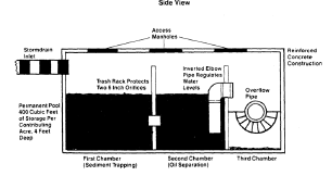 Side view diagram of an oil-grit separator.