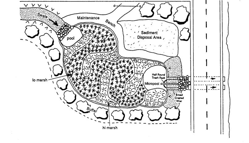 Diagram of a pocket wetland.