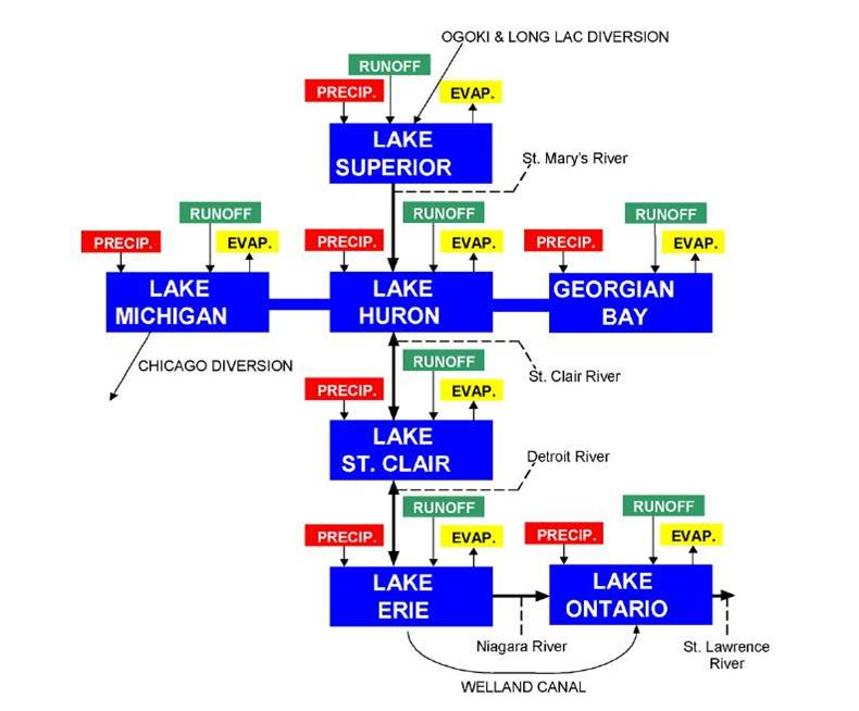 Hydrology Of The Great Lakes Long Term Trends Teaching Great