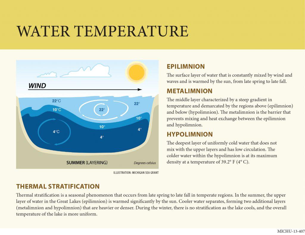 water temperature graphic