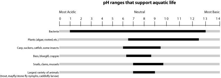 pH-range that support aquatic life