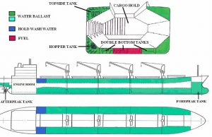 Fig 1_Ballast Tank Diagram