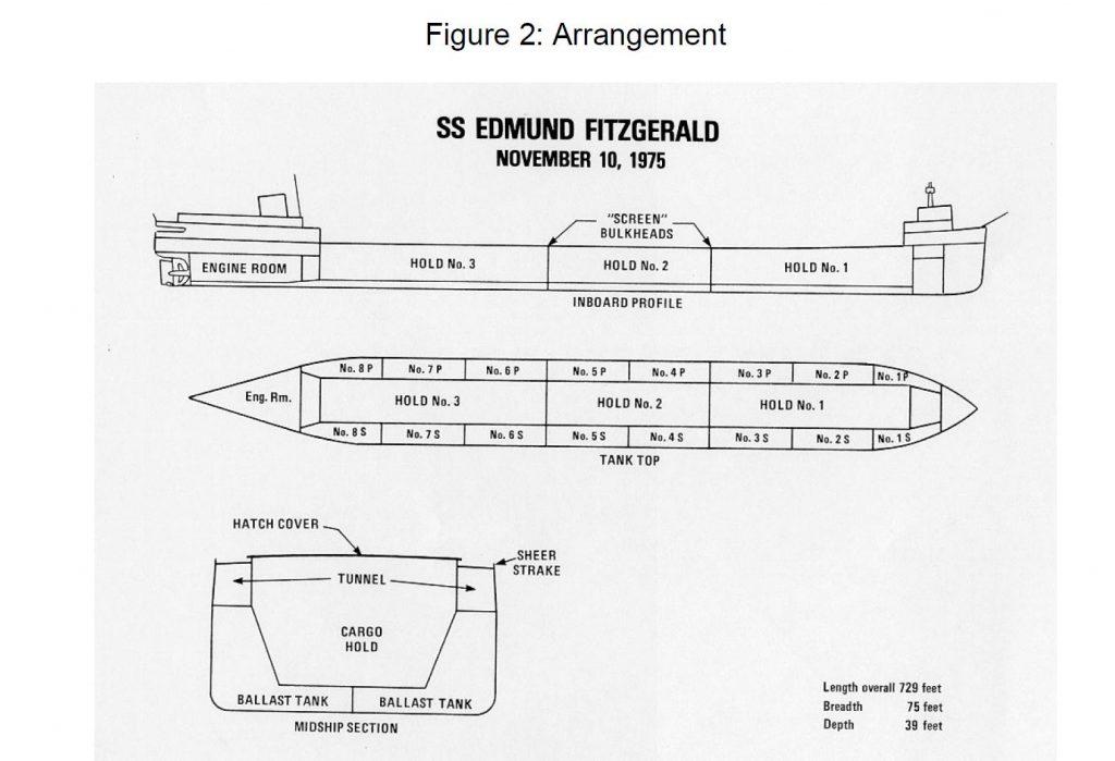 Edmund Fitzgerald diagrams