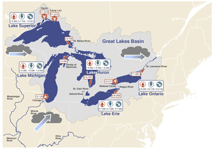 Great Lakes Water System flow diagram