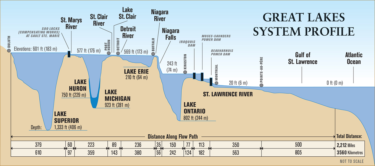 great lakes depth map Physical Characteristics Of The Great Lakes Teaching Great Lakes great lakes depth map