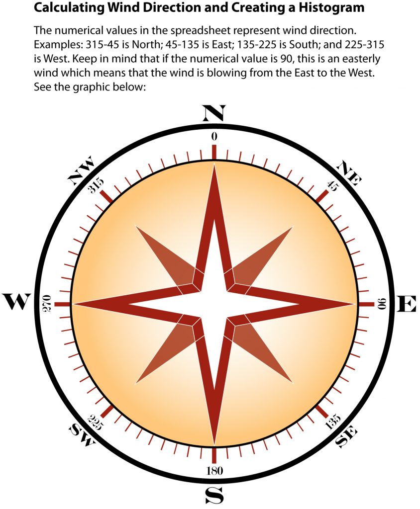 wind direction compass