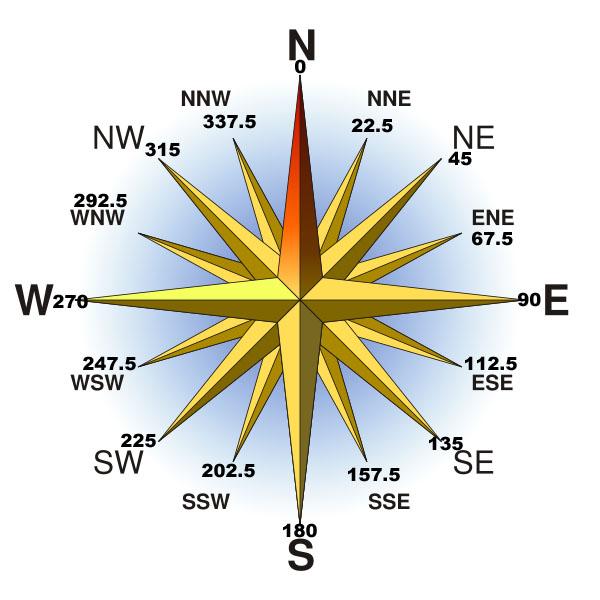 windspeed diagram