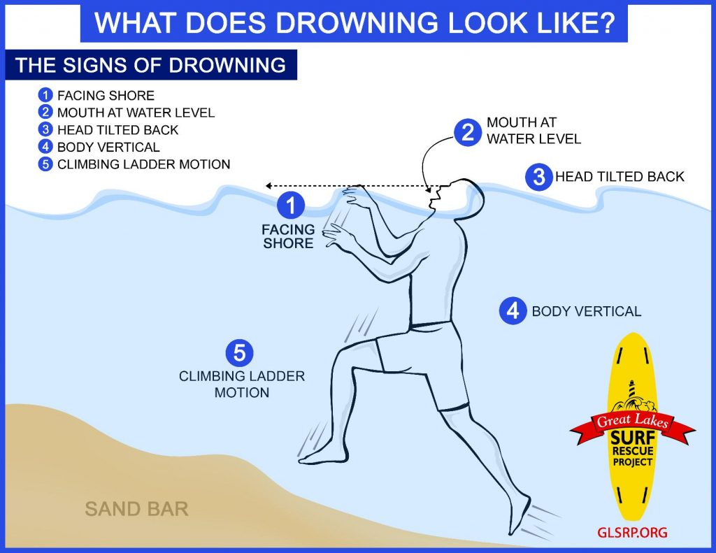 What Drowning Looks Like graphic