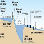 Lake profile graphic