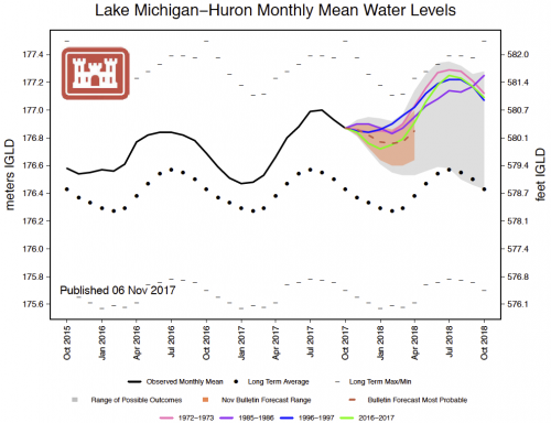 Graphic showing lake level monthly mean averages