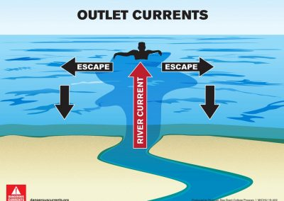 Outlet current