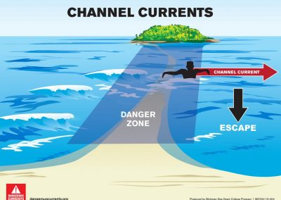 Channel current