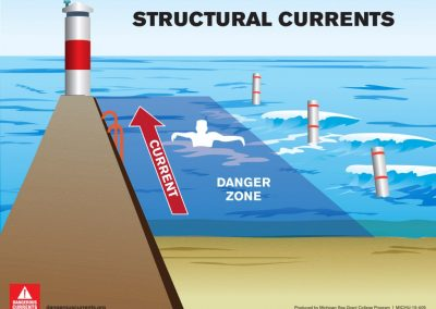 Structural current