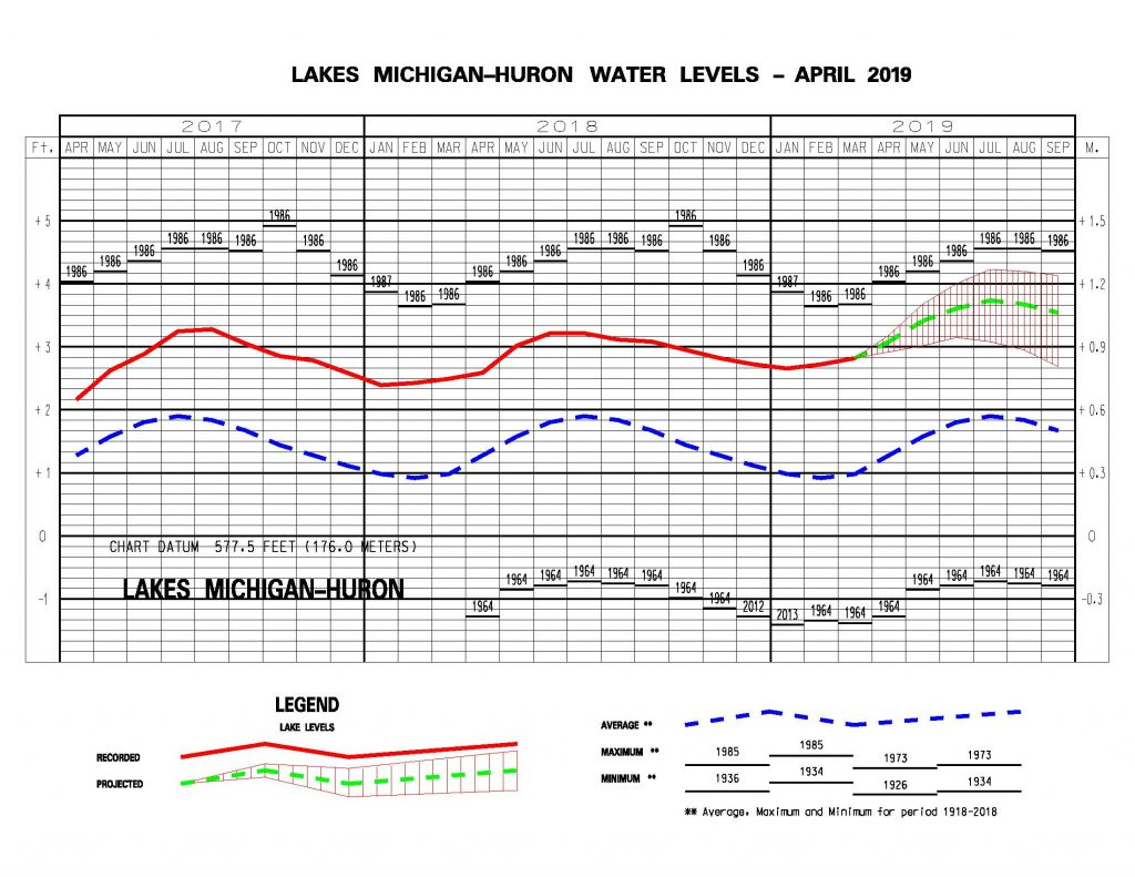 Water levels for lakes Michigan and Huron from the previous year and the current year to date are shown as a solid line on the hydrographs. A projection for the next six months is given as a dashed line. Photo: USACE Monthly Bulletin of Lake Levels