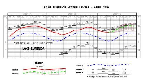 A line graph shows water levels for Lake Superior from the previous year and the current year to date are shown as a solid line on the hydrographs. A projection for the next six months is given as a dashed line. Water levels are expected to be high in 2019.