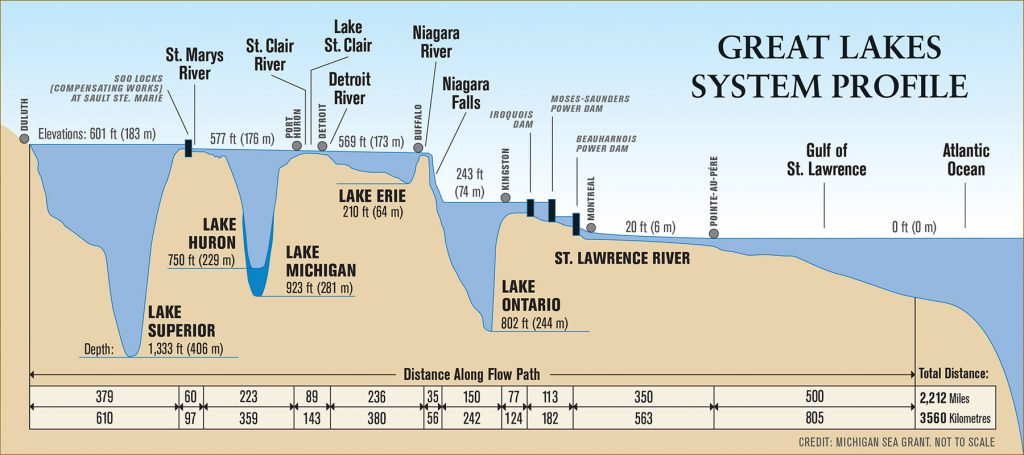 Great Lakes Depth Profile