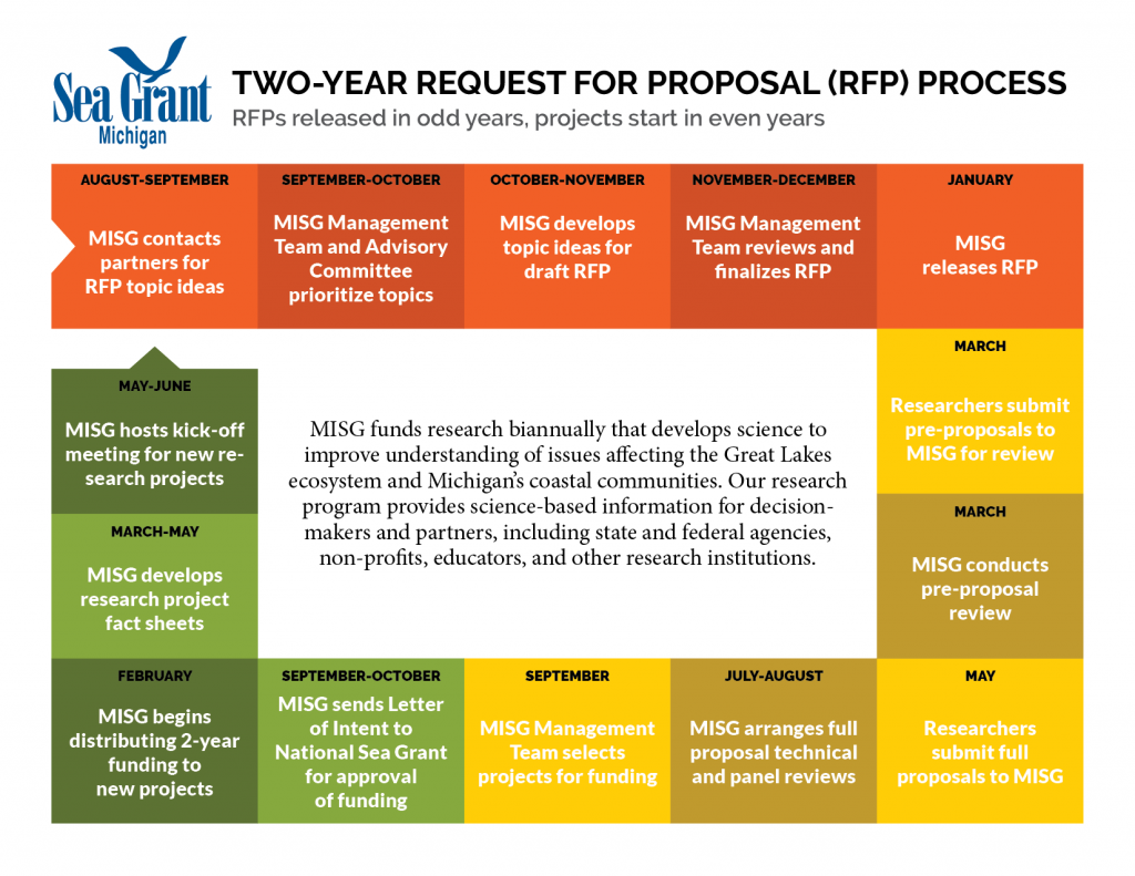 Request for Proposal process chart