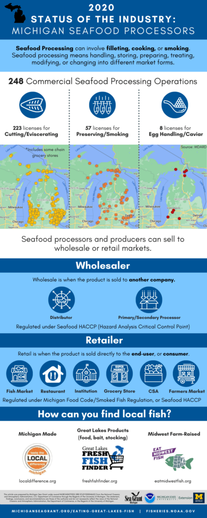 2020 Michigan Seafood Processors Infographic