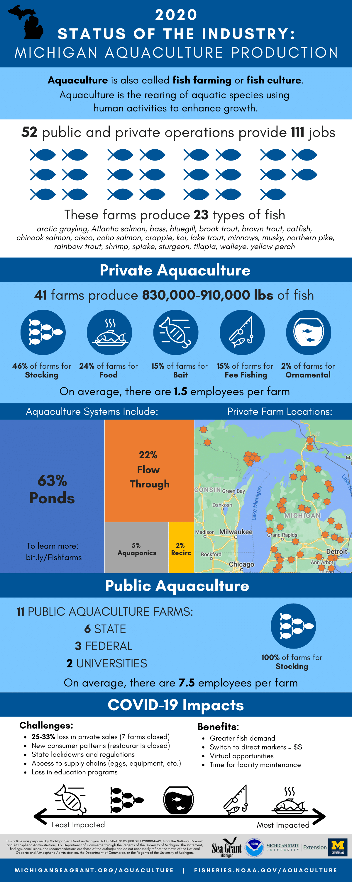 2020 State of the Industry Michigan Aquaculture