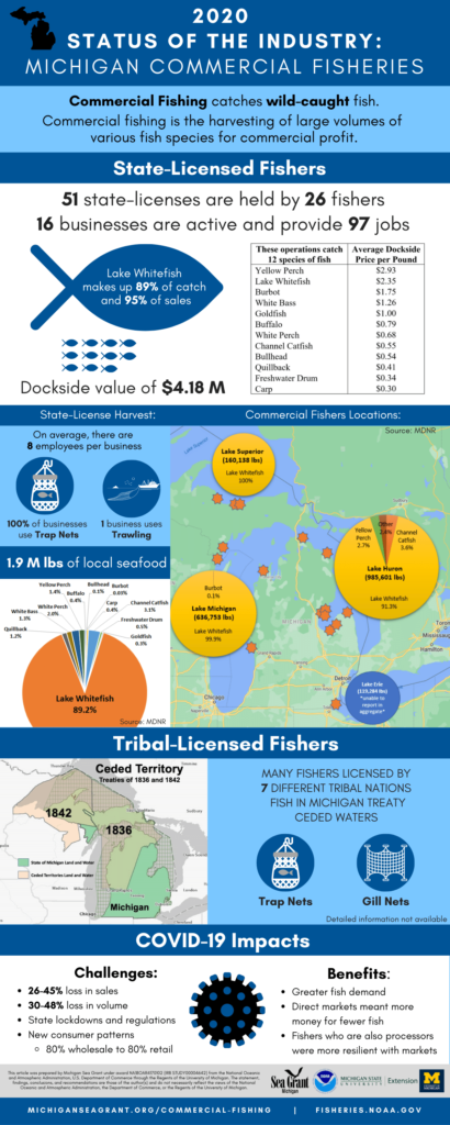 Michigan Commercial Fisheries infographic